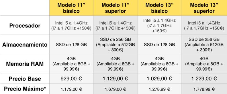 Listado de precios MacBook Air