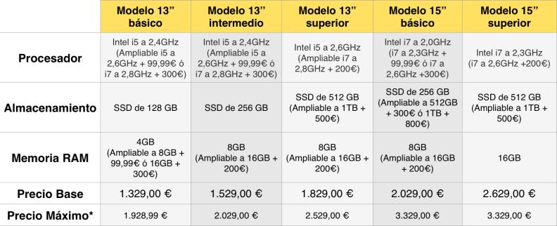 Listado de precios MacBook Pro