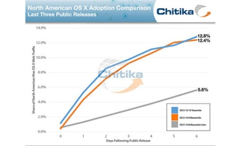 OSX-Yosemite-adopción-tasa-mavericks-1