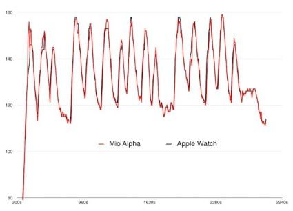 HeartRateMonitor Mio Alpha Vs. Apple Watch