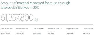 Datos programa reciclaje