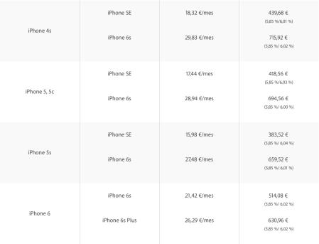 Programa renovación iPhone 160531