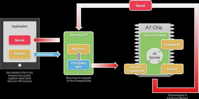 Secure Enclave Processor Apple