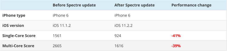 iOS 11.2.2 Geekbench