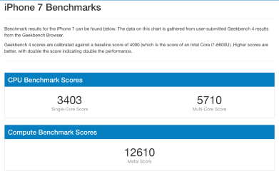 Geekbench 4 iPhone 7 test oficial