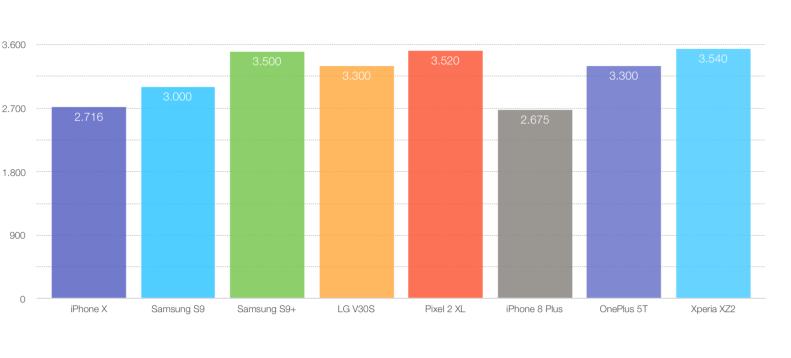 Capacidad batería iPhone X S9 V30S Pixel 2 XL OnePlus 5T XZ2