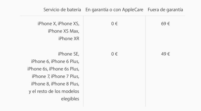 precio cambio bateria apple 2019.jpg