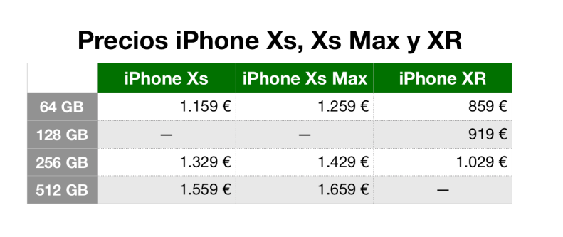 Tabla precios iPhone Xs iPhone Xs Max iPhone XR