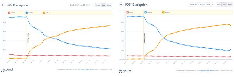 iOS 11 vs iOS 12 tasa adopción