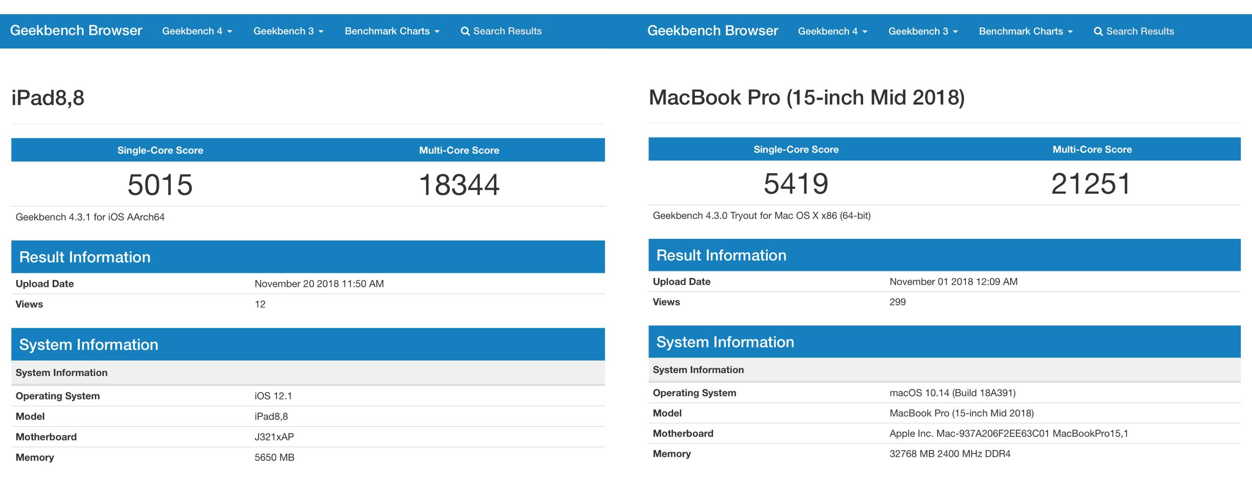 iPad Pro 2018 vs MacBook Pro 2018 Geekbench