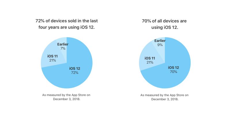 Tasa adopción iOS 12 Apple