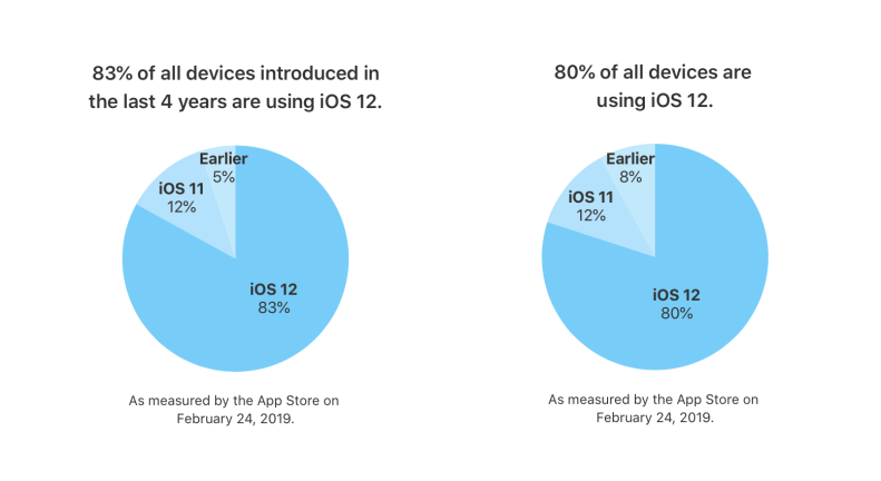 Tasa adopción iOS 12