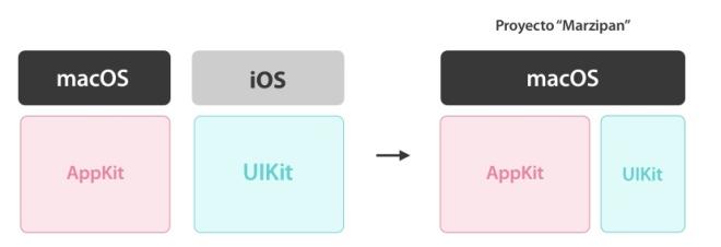 Proyect Marzipan iOS macOS